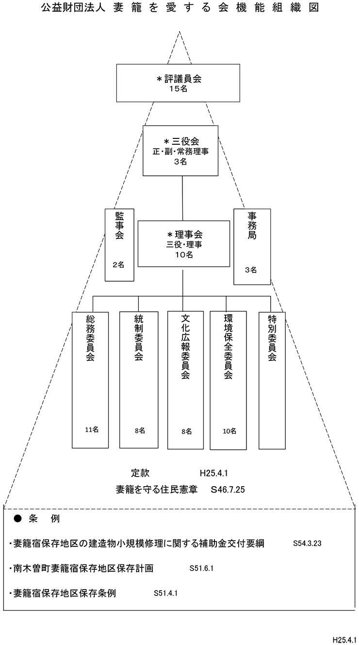 妻籠を愛する会_組織図